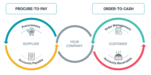 Esker Core Business Processes P2P and O2C